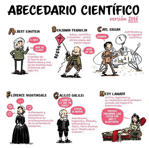 Abecedario cientifico