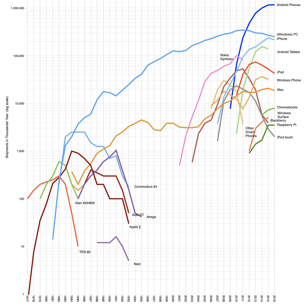 40 years computing