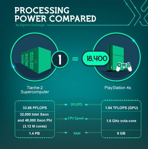 Computing power