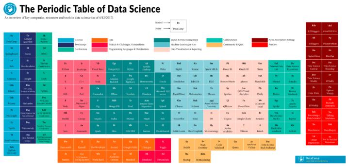 La tabla periódica de la ciencia de datos