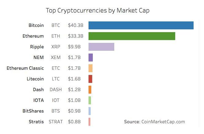 Cripto Marketcap