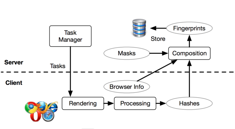 Cross browser system architecture
