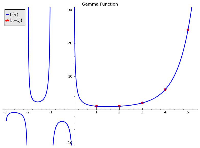 Gamma plot