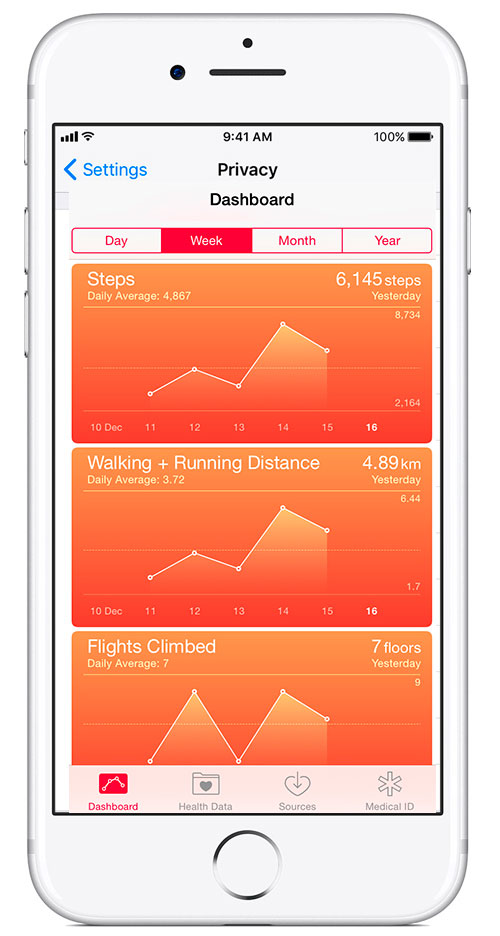 IPhone Health Data