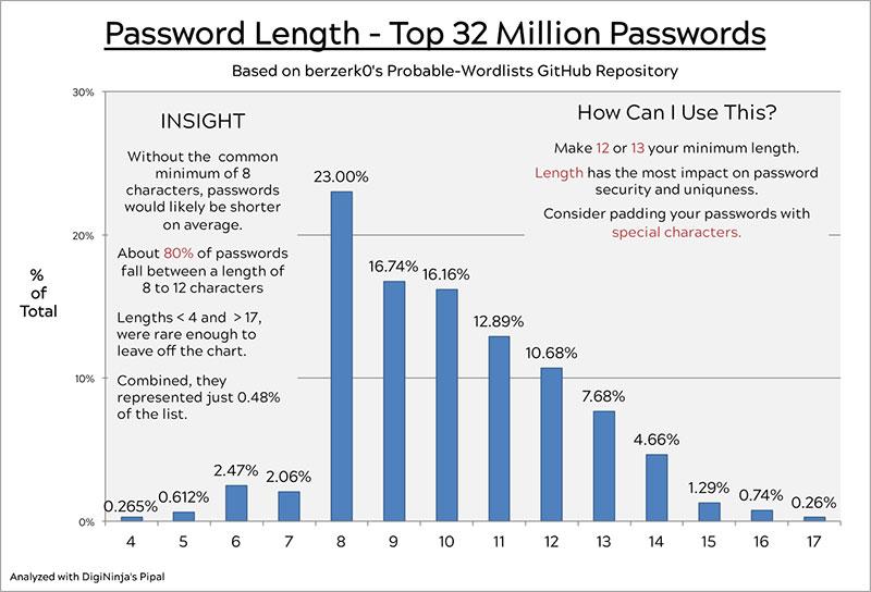Odisseus 2017 jun 14 passwords
