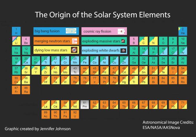 La tabla de los elementos según su origen en el universo