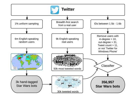 Star Wars bot net at Twitter