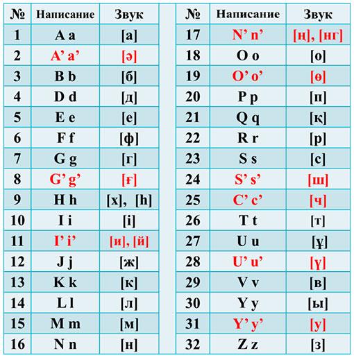 2017 Kazakh Latin Alphabet
