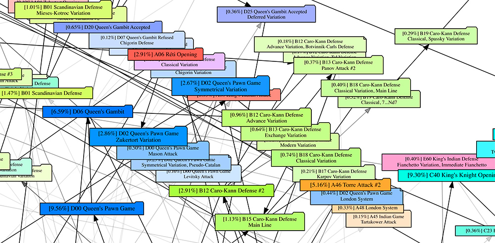 Las aperturas de ajedrez en un solo gráfico de flujo / Gavin Steininger