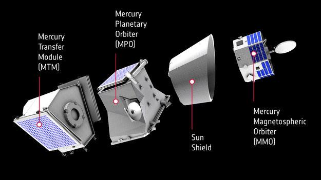 Los módulos de la misión - ESA/JAXA