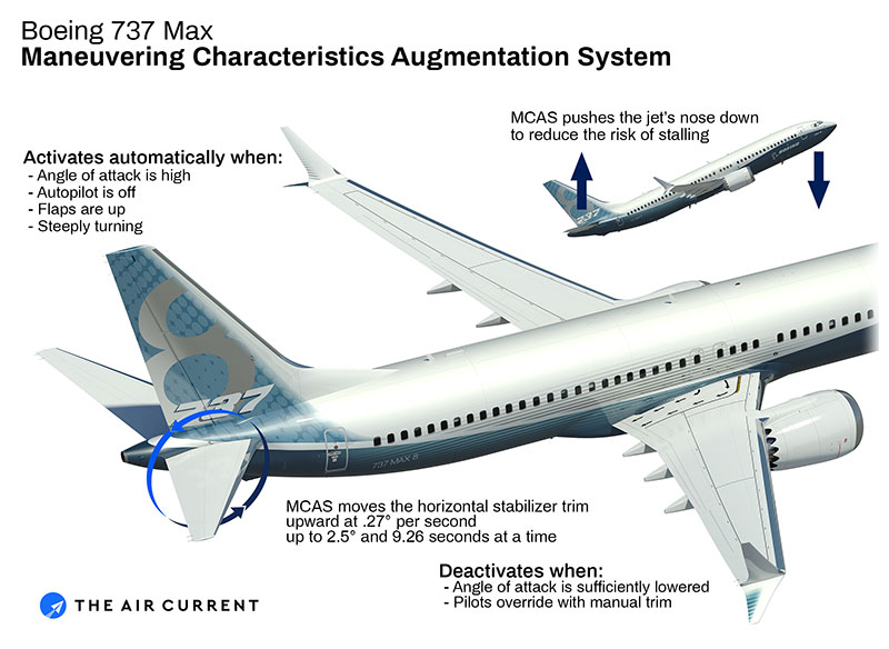 Esquema del funcionamiento del MCAS - The Air Current