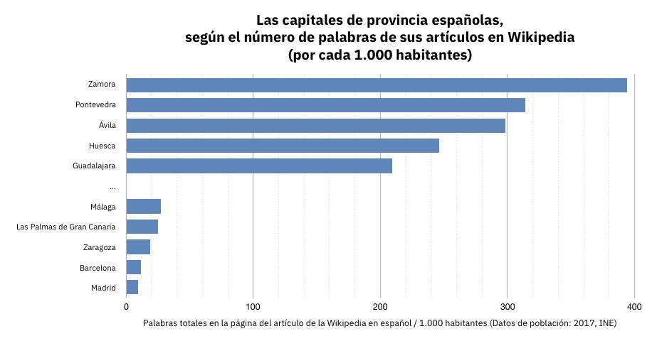 Capitales Provincia: Palabras Wikipedia por cada 1.000 habitantes