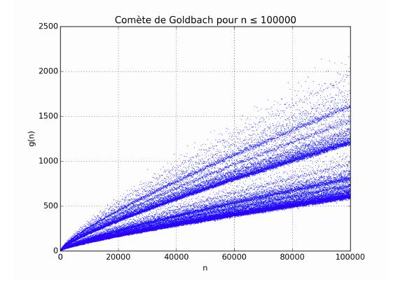 Cometa de Goldbach