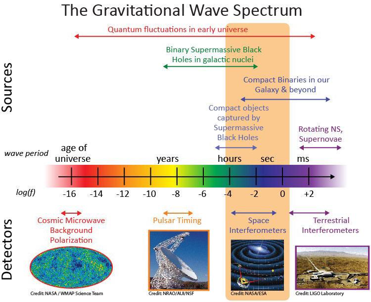 Espectro de las ondas gravitacionales