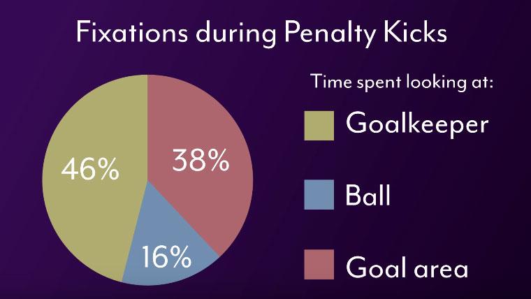 Tecnología de seguimiento visual para analizar dónde miran los jugadores de fútbol