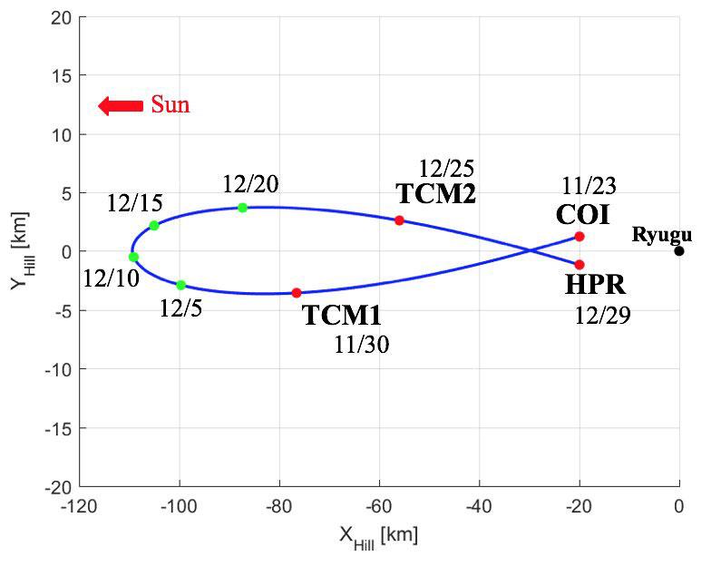 Trayectoria prevista de Hayabusa 2 durante la conjunción