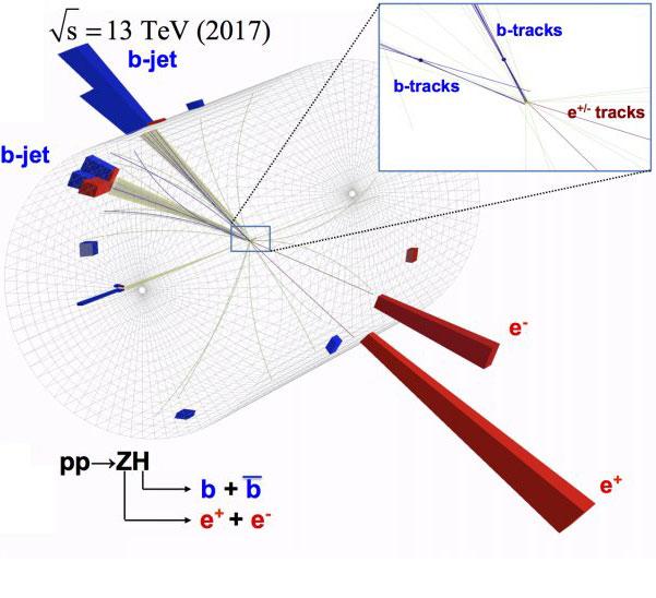 Del bosón de Higgs a dos quark bottom