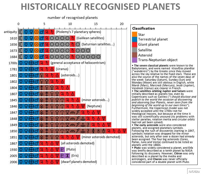 HistoricallyRecognisedPlanets