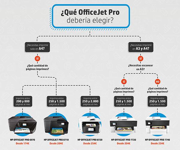 Infografía HP OfficeJet Pro