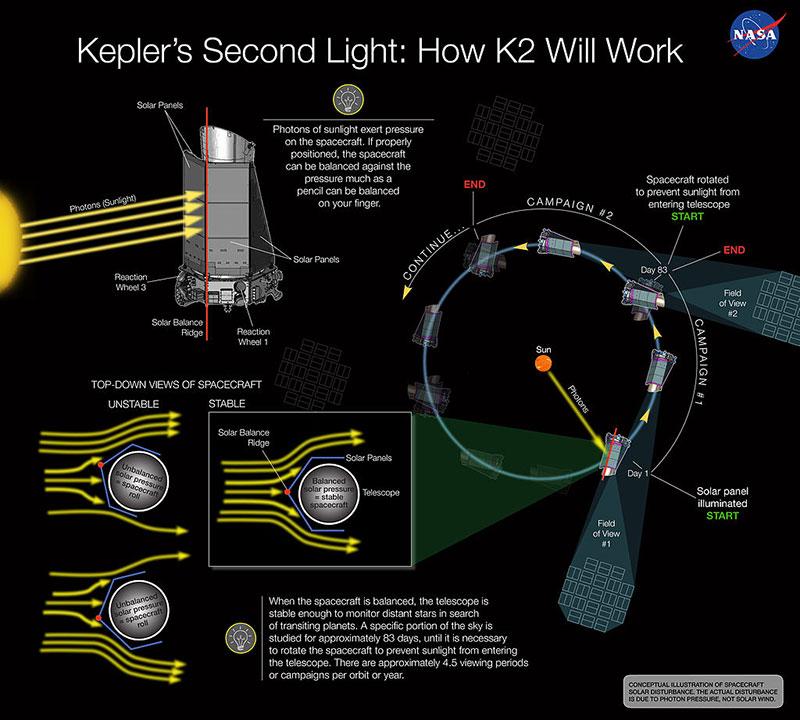 Esquema de funcionamiento de la misión K2