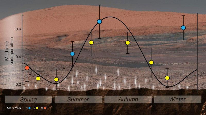 Metano en Marte