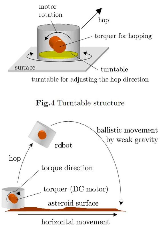 Mecanismo de salto de los Minserva-II