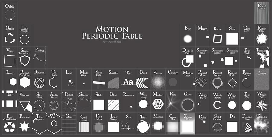 La tabla periódica de los movimientos / Kazuki Akamine