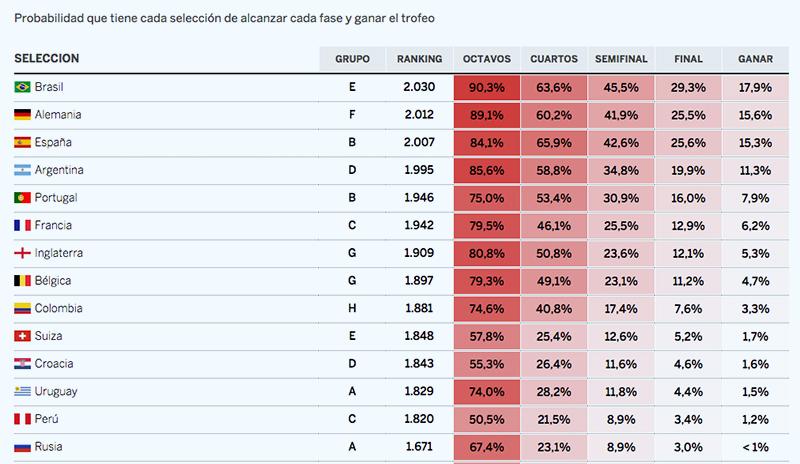 Las matemáticas probabilísticas del mundial de fútbol Rusia 2018 / El País