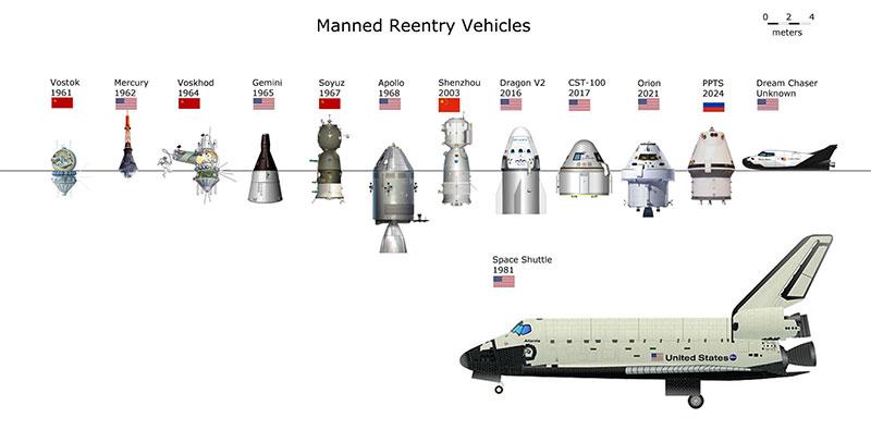 De la Vostok a la Dream Chaser