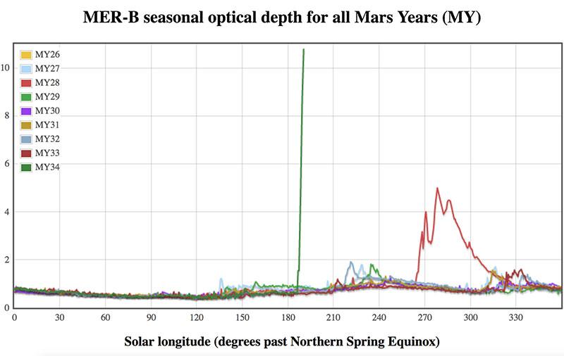 Opacidad de la atmósfera marciana desde que Opportunity está allí