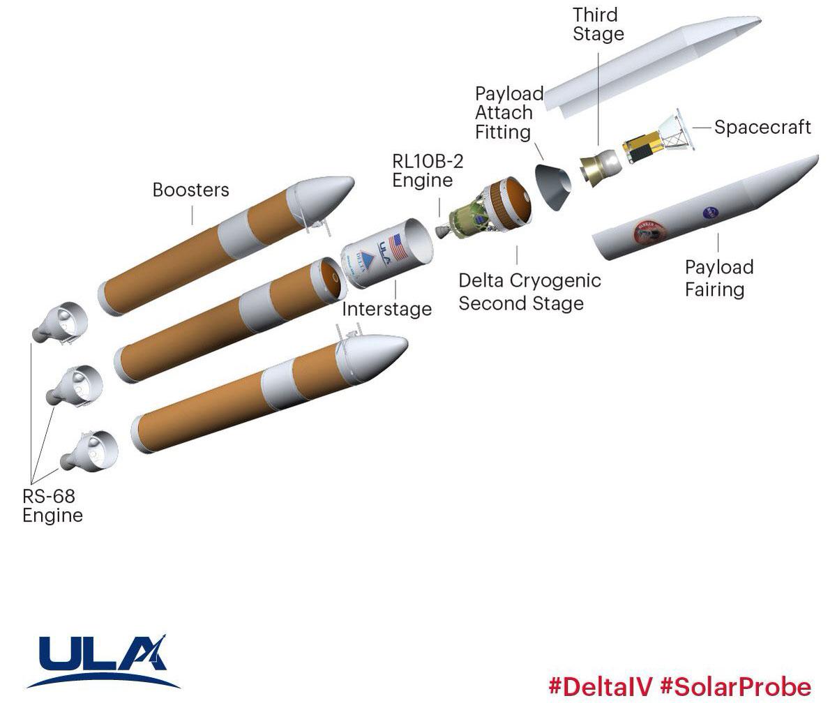 Esquema del cohete