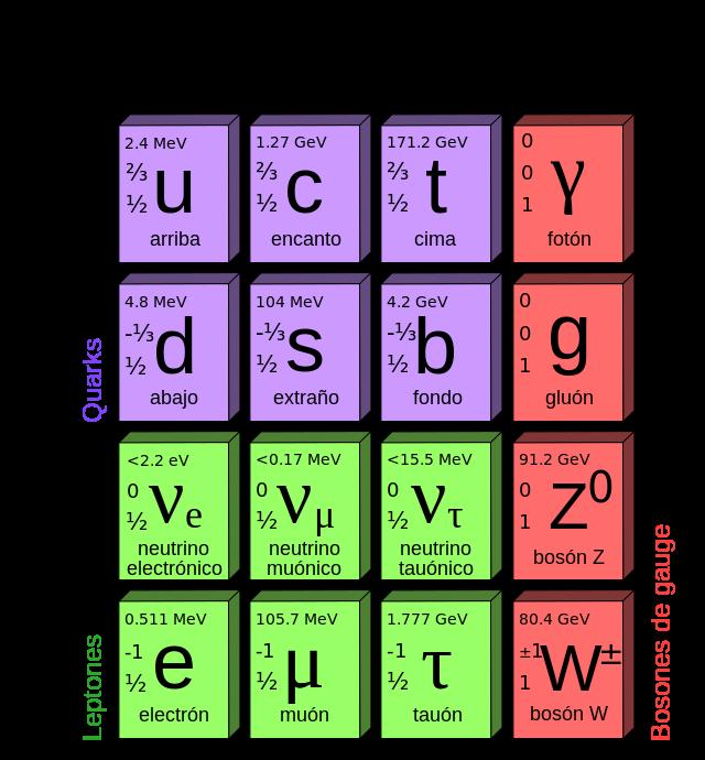 Cinco cosas que el modelo estándar de la física de partículas no es capaz de explicar