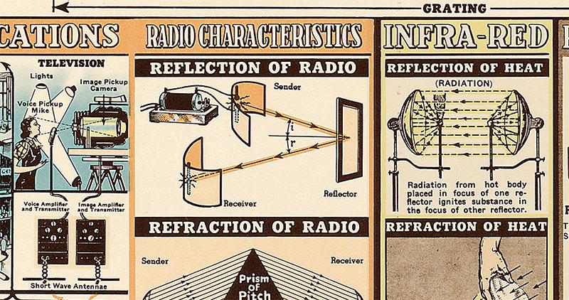 El póster de las radiaciones electromagnéticas / (CC) W.M Welch Scientific Company 1944