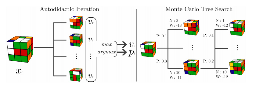 Solving the Rubik's Cube Without Human Knowledge