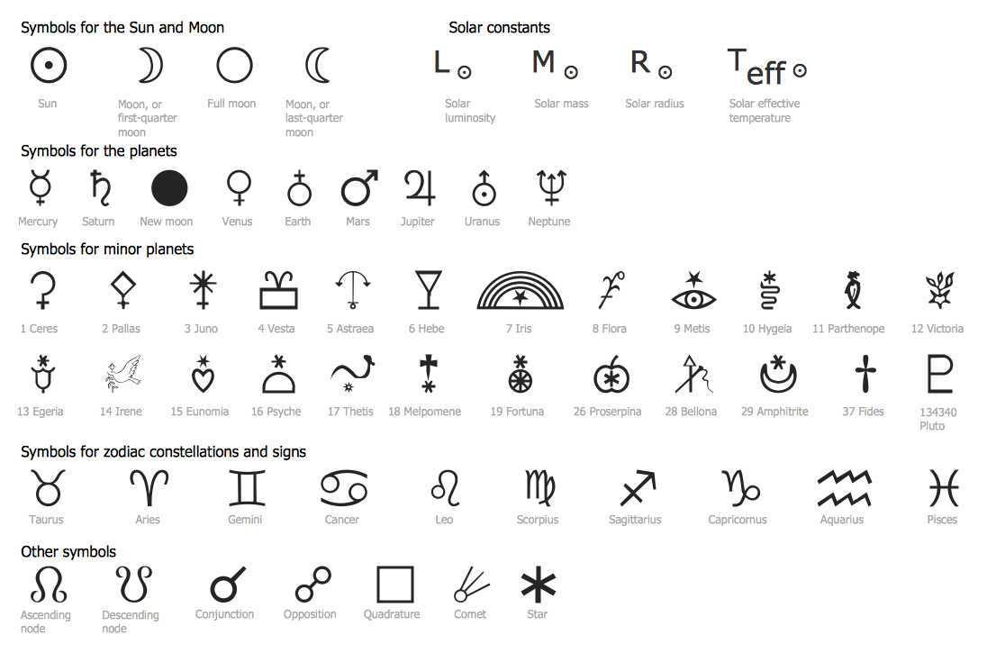 Science Education Astronomy Design Elements / Astronomical Symbols