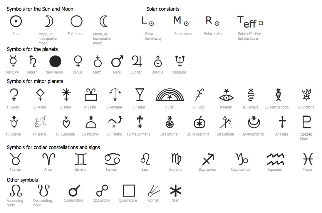 Science Education Astronomy Design Elements / Astronomical Symbols