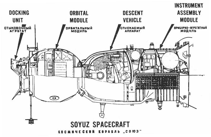 Módulos de una Soyuz