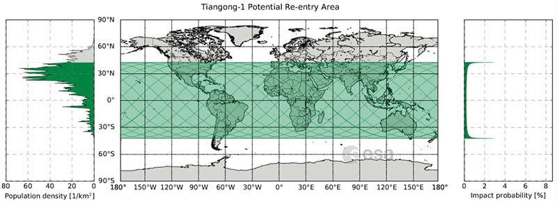«Cobertura» de la órbita del Tiangong–1