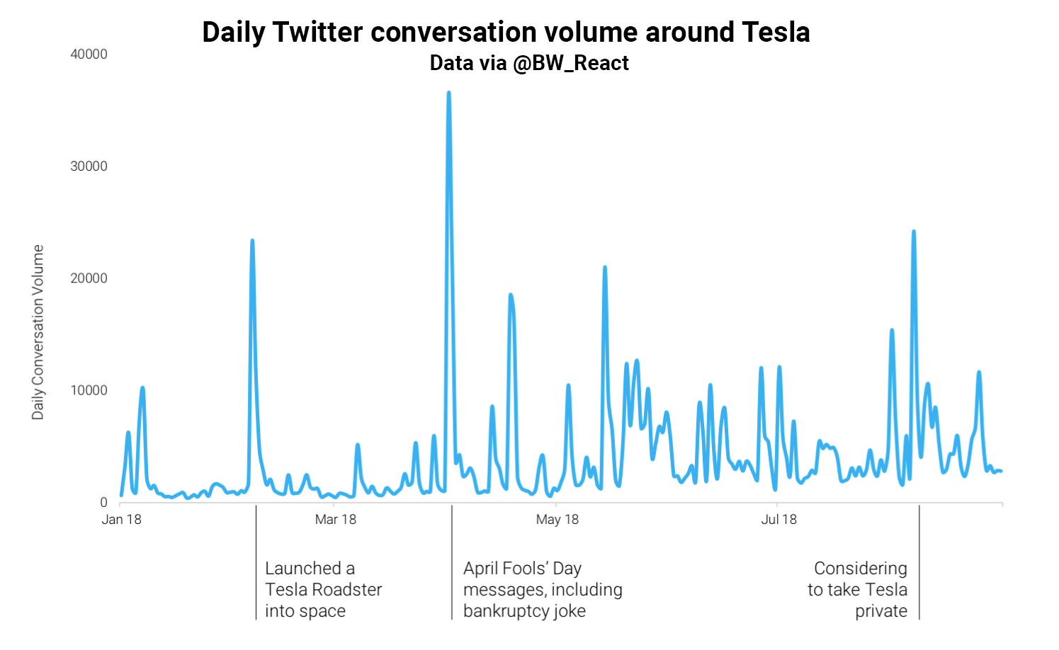 Does Twitter Conversation Have an Effect on Tesla's Stock Price? / Lena Höck