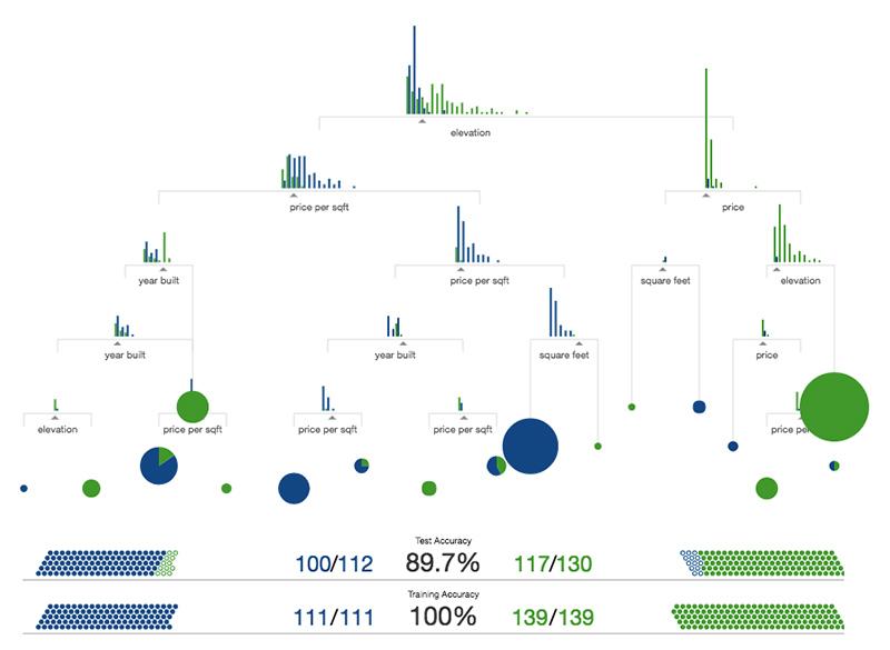 Una introducción visual al aprendizaje automático