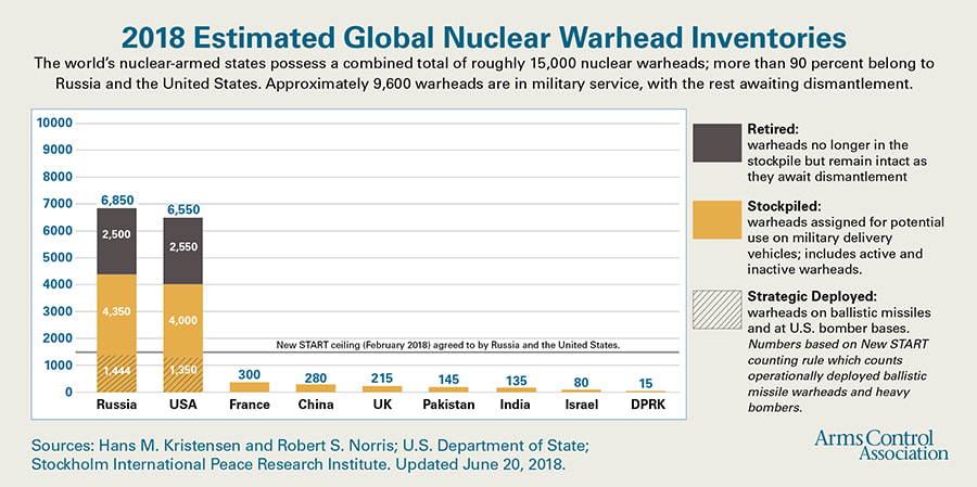 Armas nucleares: quién tiene qué