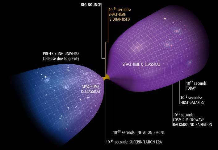 Resultado de imagen de Universo rebotado