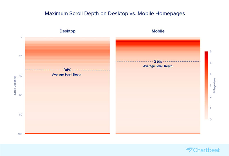 Chartbeat Mobile vs. Desktop