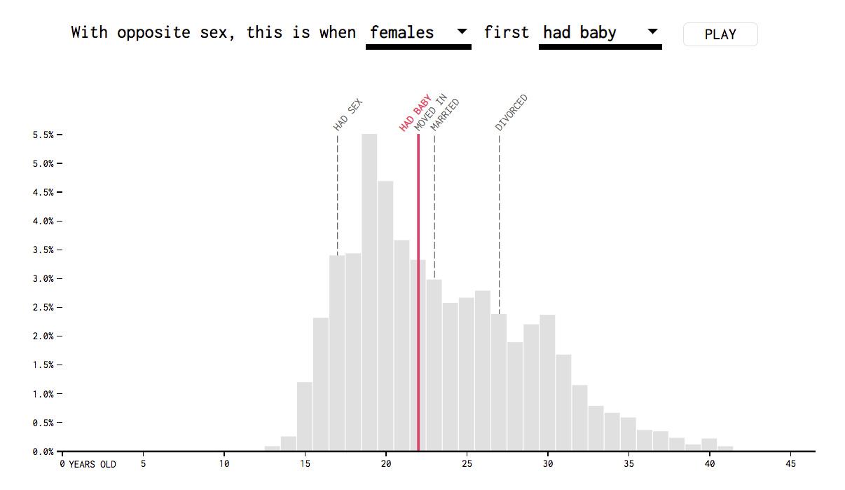 La incertidumbre en la visualización de datos / Nathan Yau