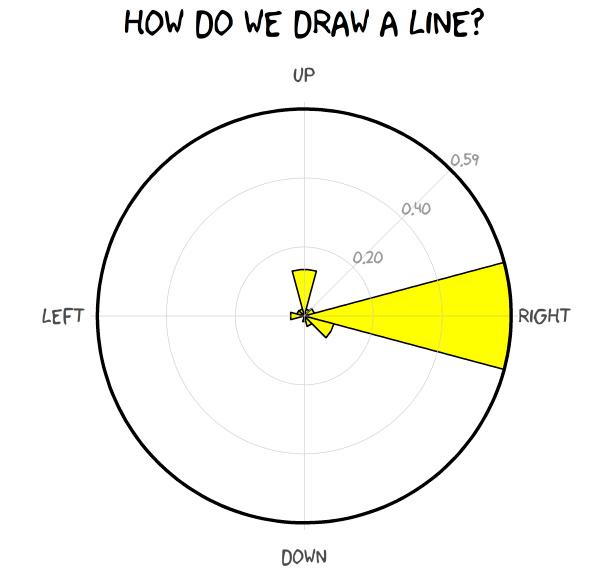 Cómo dibujan las personas una línea dependiendo del lugar en que viven