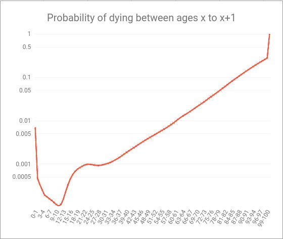 Probability of Dying between ages x and x+1