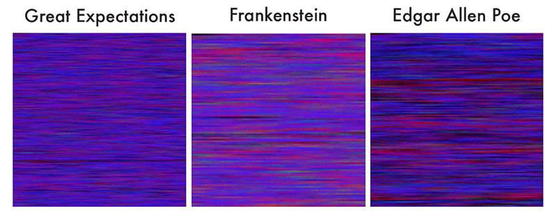 Un análisis estadístico y visual de los signos ortográficos en novelas famosas / Adam J Calhourn