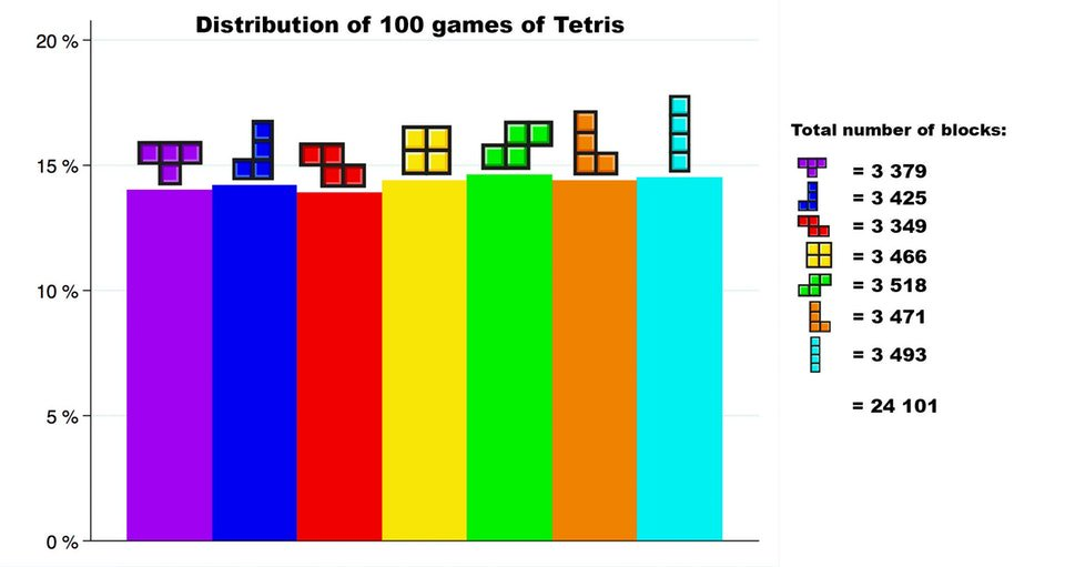 Tetris Frequency