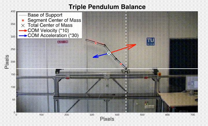 El mecanismo que mantiene en equilibrio un triple péndulo