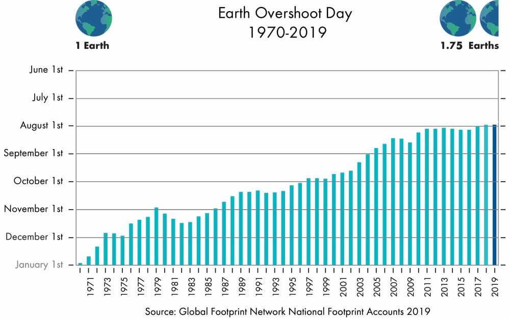A 29 de julio ya hemos consumido los recursos que producirá la Tierra a lo largo de este año #MoveTheDate